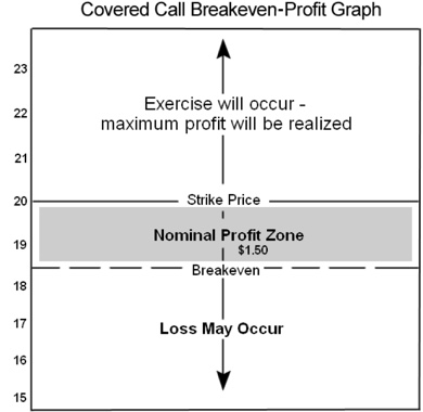 Covered Call Basics Financhill
