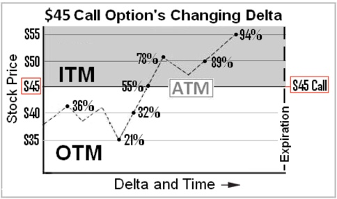 In options trading what is delta