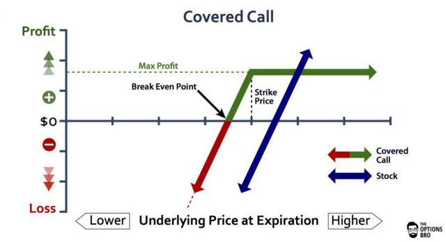 Covered-Call-Option-Strategy-Example-..jpg