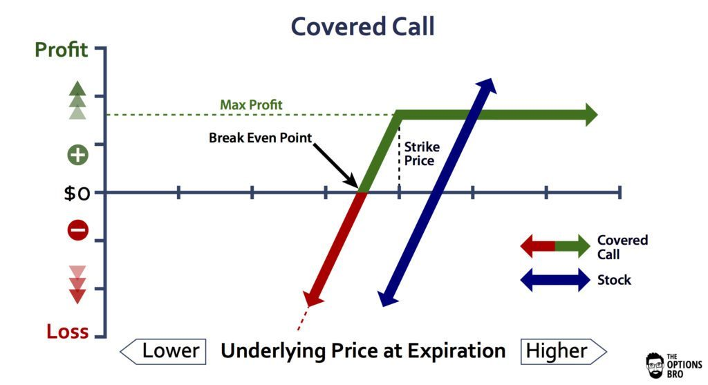 Alternative covered call options trading strategy